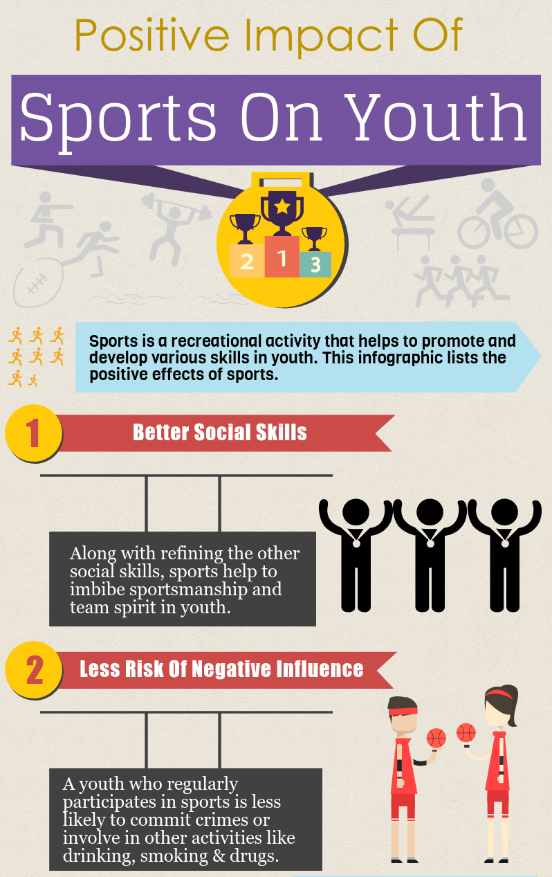 Positive Impact Of Sports On Youth